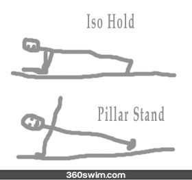 Isometric workouts for swimmers