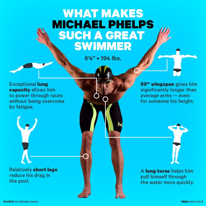 Michael Phelps - why is he better? by Skye Gould/Tech Insider